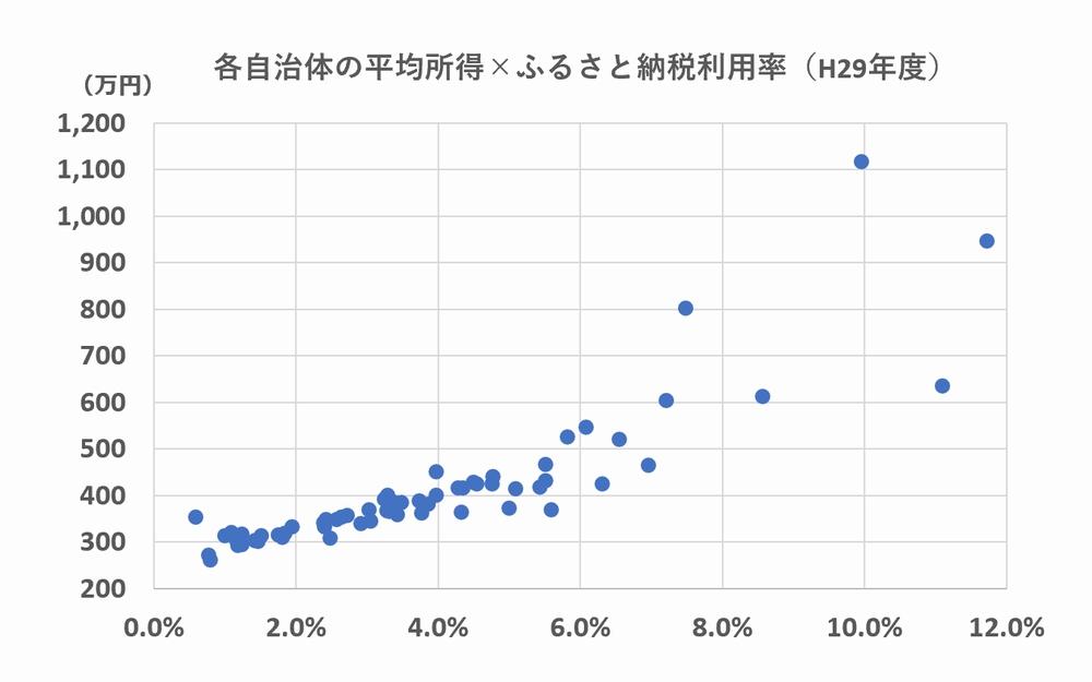 各自治体の平均所得とふるさと納税の利用率の関係(平成29年度)