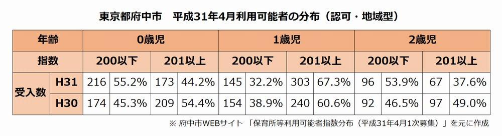 府中市平成31年4月利用可能者の分布