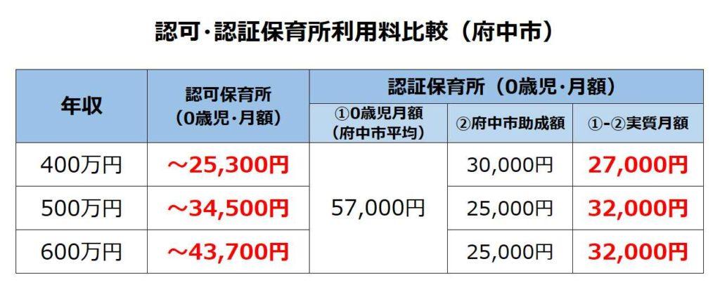 認可・認証保育所利用料比較(府中市)