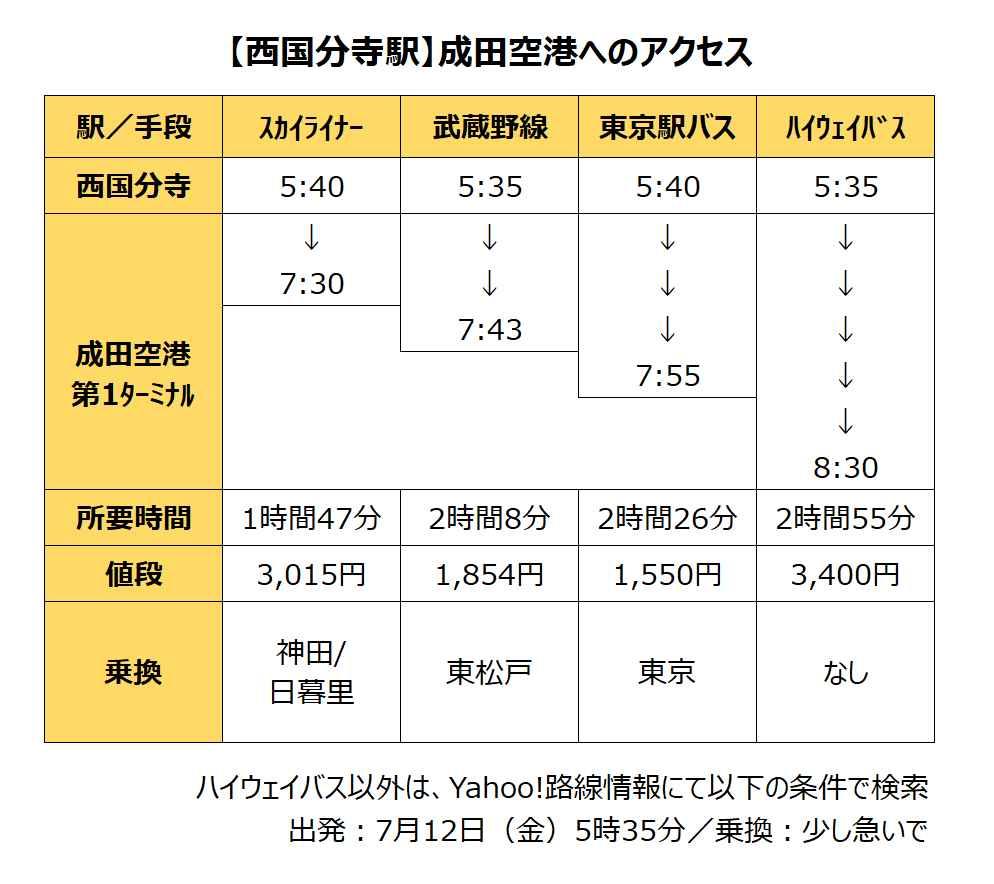 西国分寺から成田空港へのアクセス
