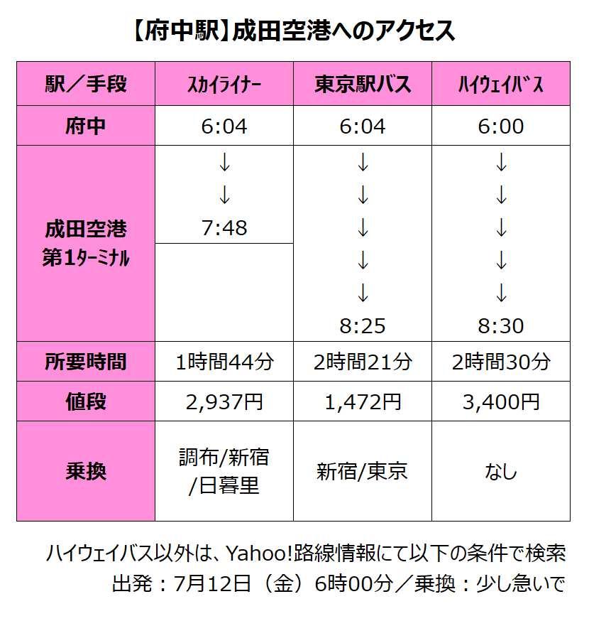 府中駅から成田空港へのアクセス