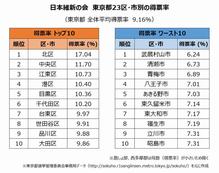 2019年参議院選挙結果 日本維新の会