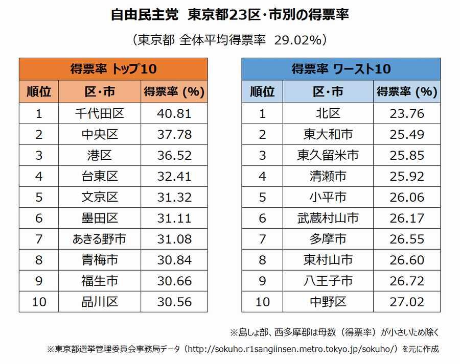2019年参議院選挙結果 自民党