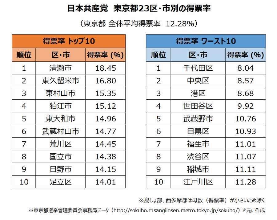 2019年参議院選挙結果 日本共産党