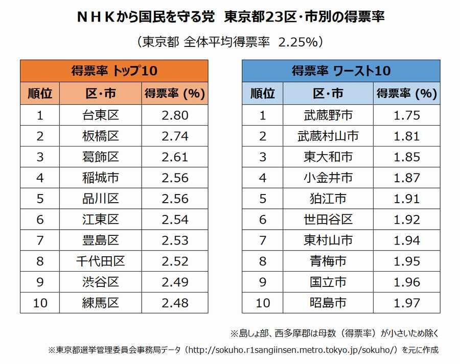 2019年参議院選挙結果 NHKから国民を守る党