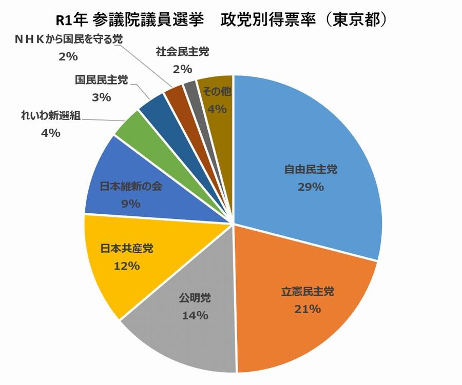 R1年 参議院選挙 政党別得票率(東京都)
